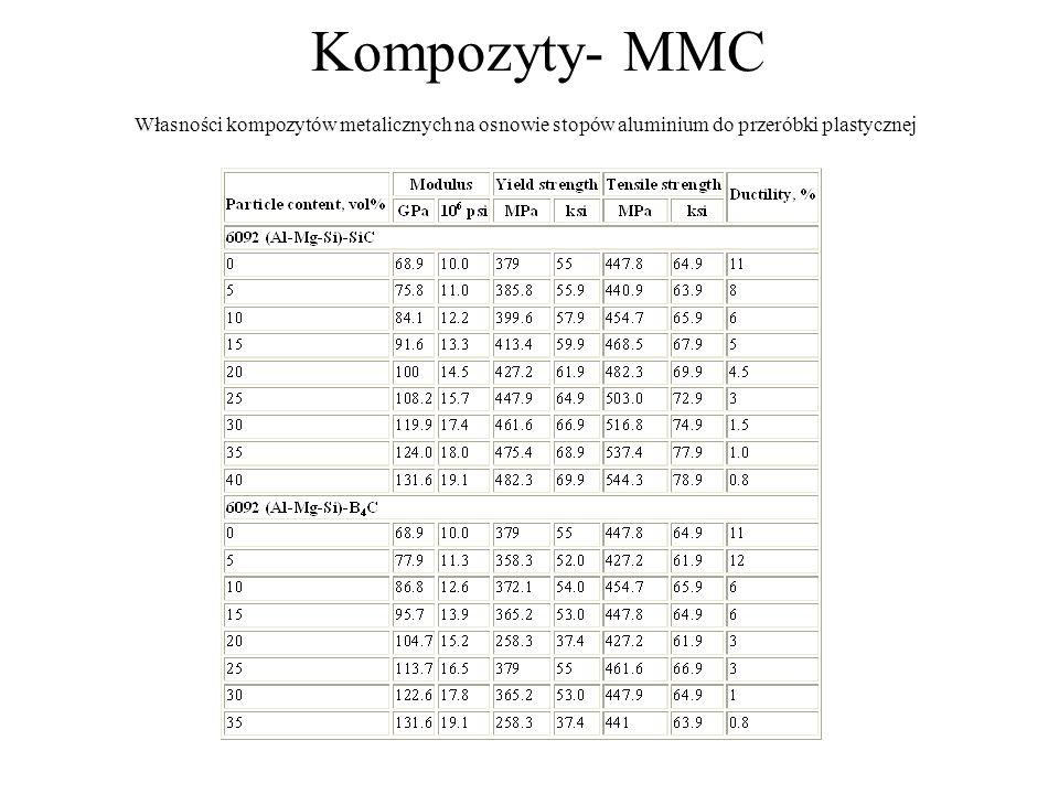 Kompozyty- MMC Własności kompozytów metalicznych na osnowie stopów aluminium do przeróbki plastycznej.