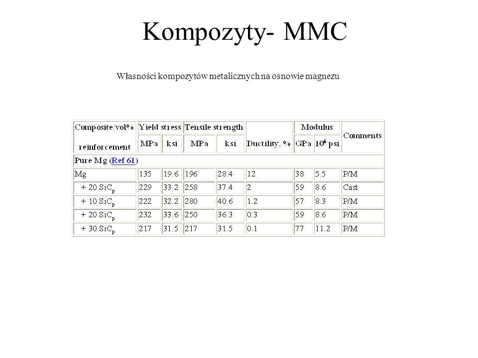 Kompozyty- MMC Własności kompozytów metalicznych na osnowie magnezu