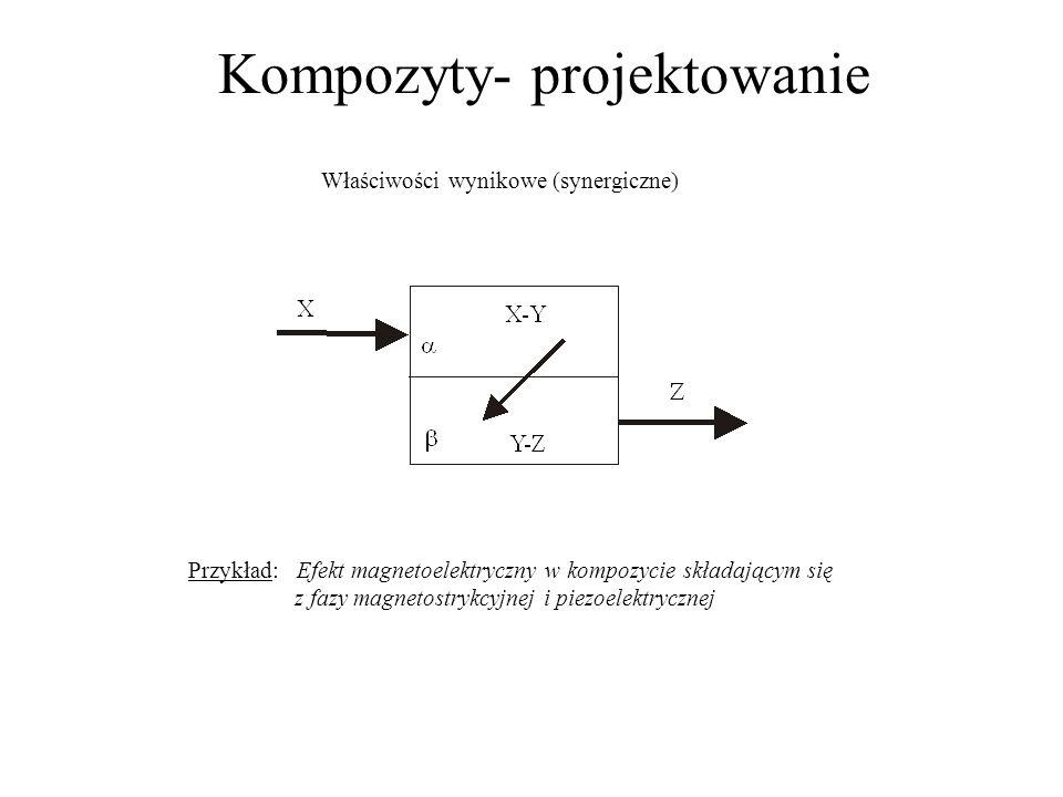 Kompozyty- projektowanie