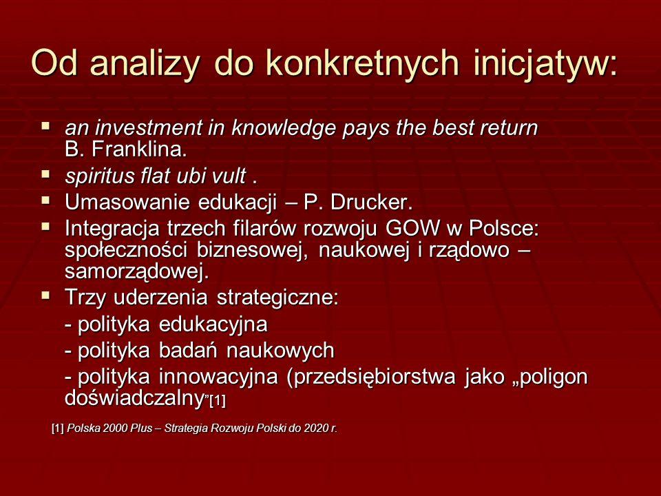 Od analizy do konkretnych inicjatyw: