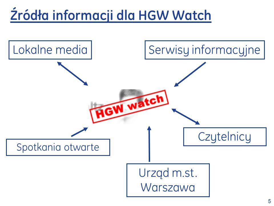 Źródła informacji dla HGW Watch