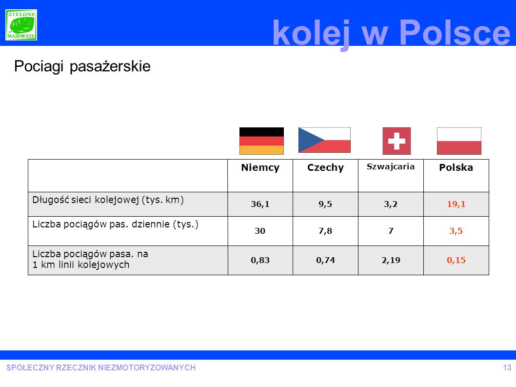 kolej w Polsce Pociagi pasażerskie Liczba pociągów pasa. na