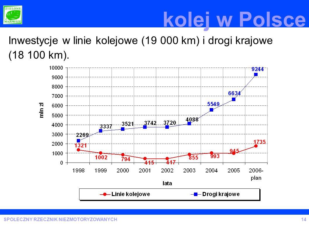 kolej w Polsce Inwestycje w linie kolejowe (19 000 km) i drogi krajowe