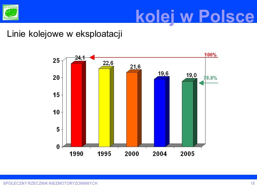kolej w Polsce Linie kolejowe w eksploatacji 15