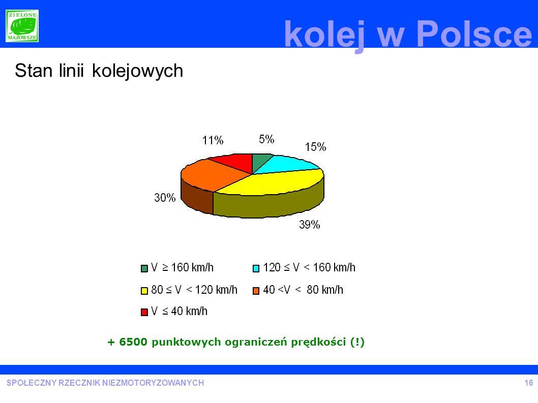 kolej w Polsce Stan linii kolejowych Railway lines