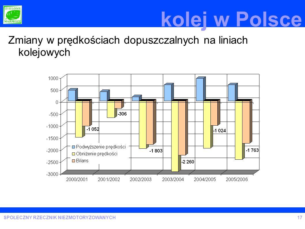 kolej w Polsce Zmiany w prędkościach dopuszczalnych na liniach kolejowych 17
