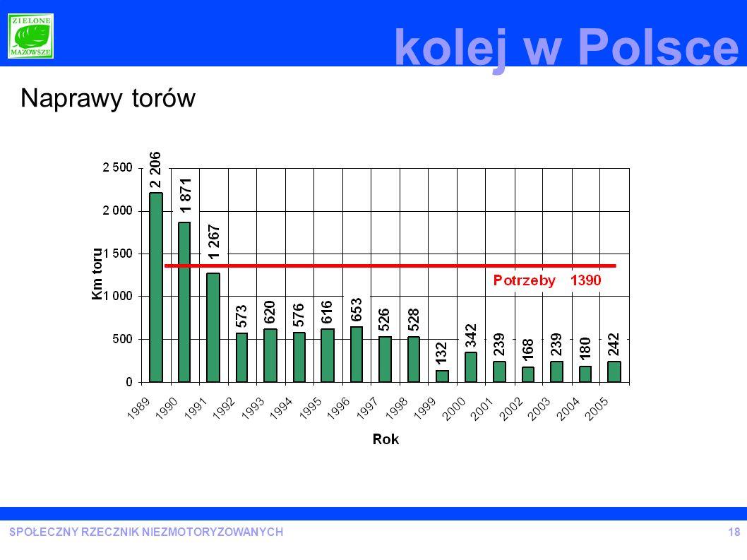kolej w Polsce Naprawy torów 18