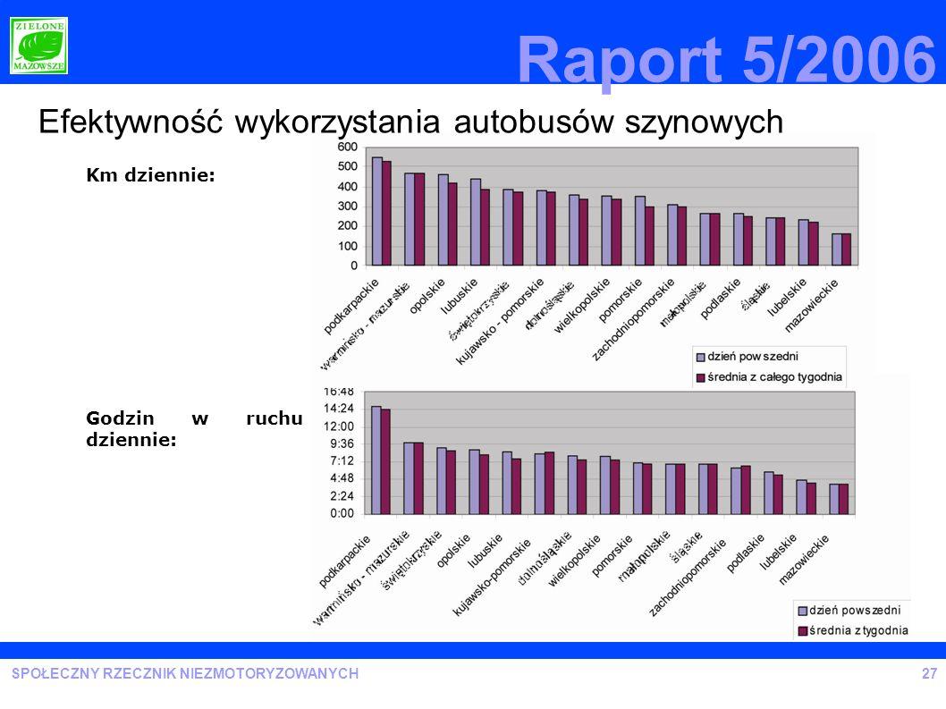 Raport 5/2006 Efektywność wykorzystania autobusów szynowych