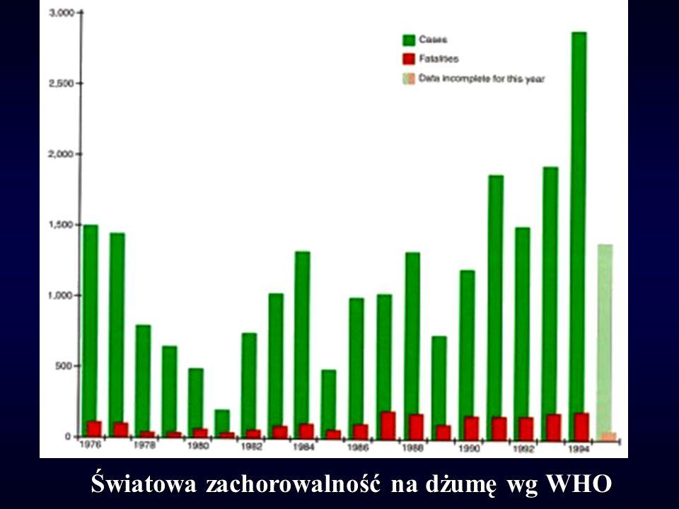 Światowa zachorowalność na dżumę wg WHO