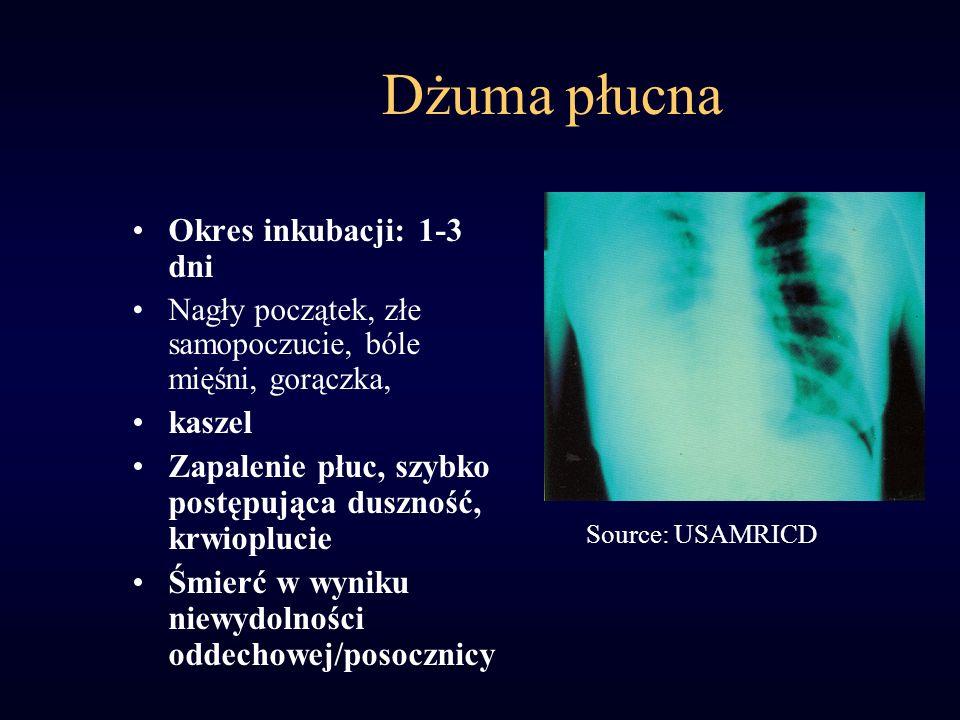 Dżuma płucna Okres inkubacji: 1-3 dni kaszel