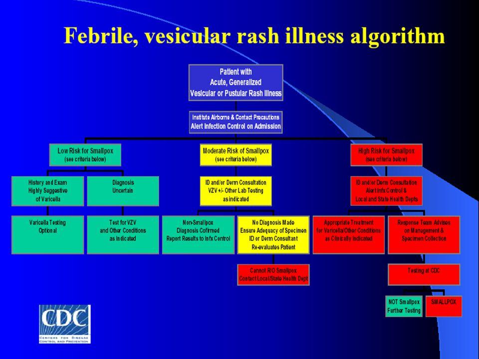 Algorytm rozpoznania klinicznego ospy prawdziwej oparty na kryteriach WHO.