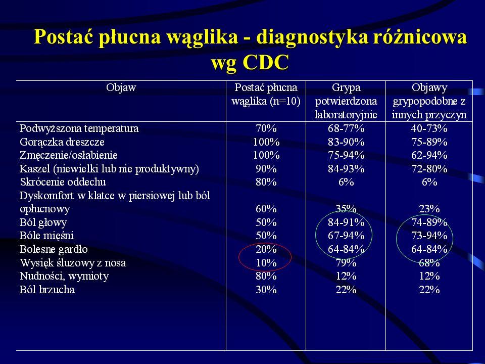 Postać płucna wąglika - diagnostyka różnicowa