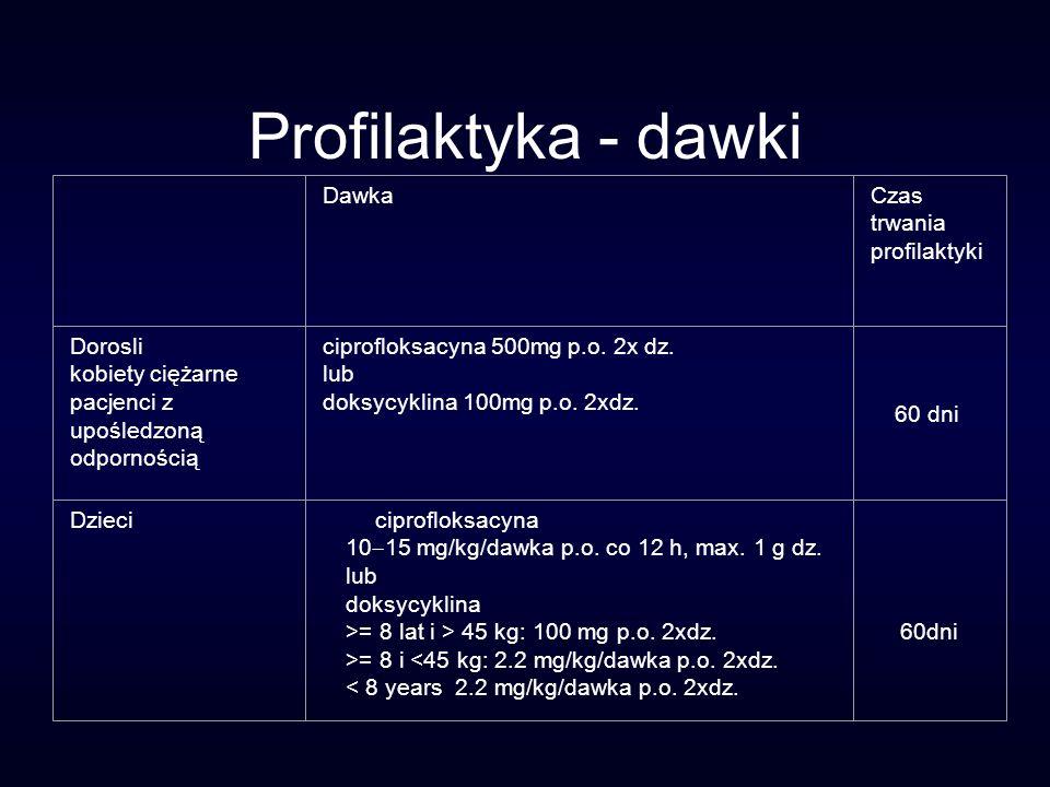 Profilaktyka - dawki Dawka Czas trwania profilaktyki Dorosli