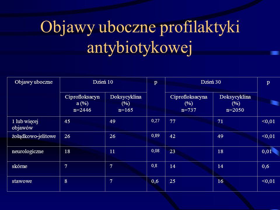 Objawy uboczne profilaktyki antybiotykowej