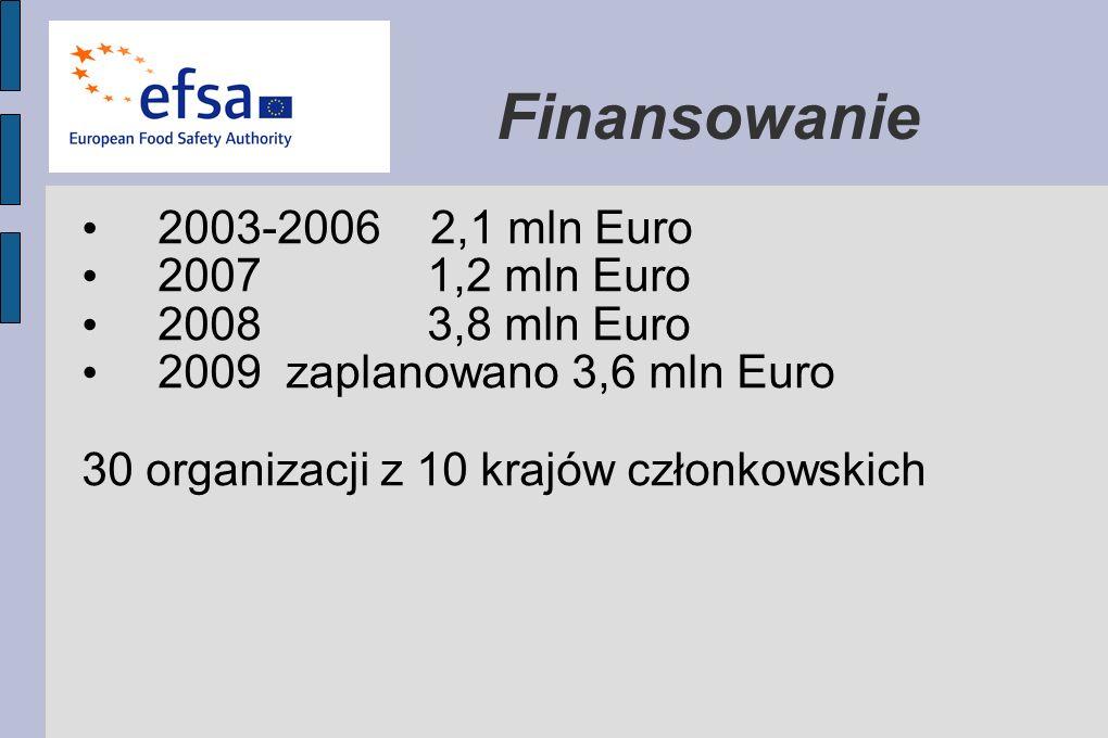 Finansowanie 2003-2006 2,1 mln Euro 2007 1,2 mln Euro