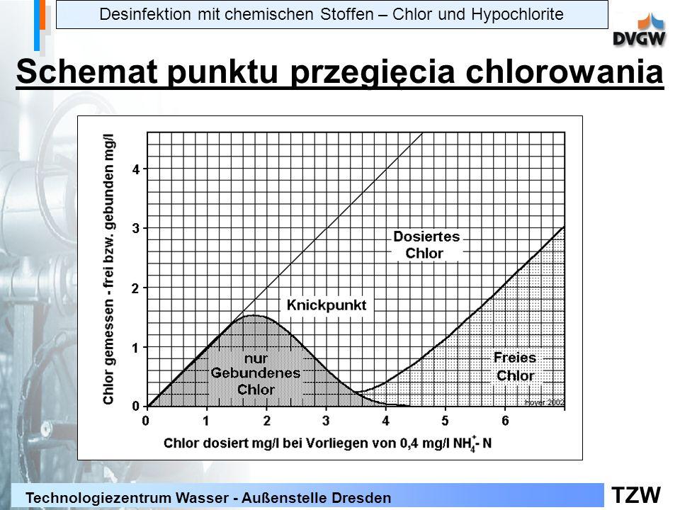 Schemat punktu przegięcia chlorowania