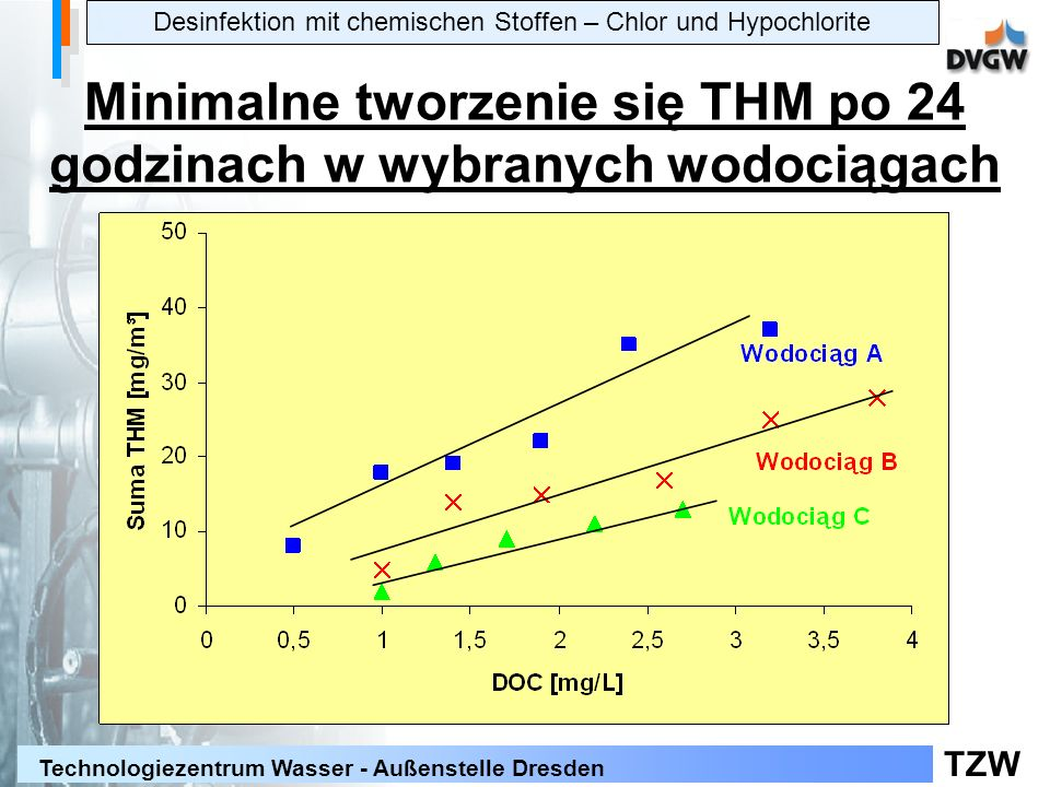 Minimalne tworzenie się THM po 24 godzinach w wybranych wodociągach