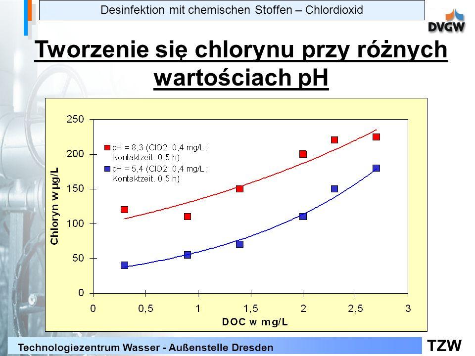 Tworzenie się chlorynu przy różnych wartościach pH