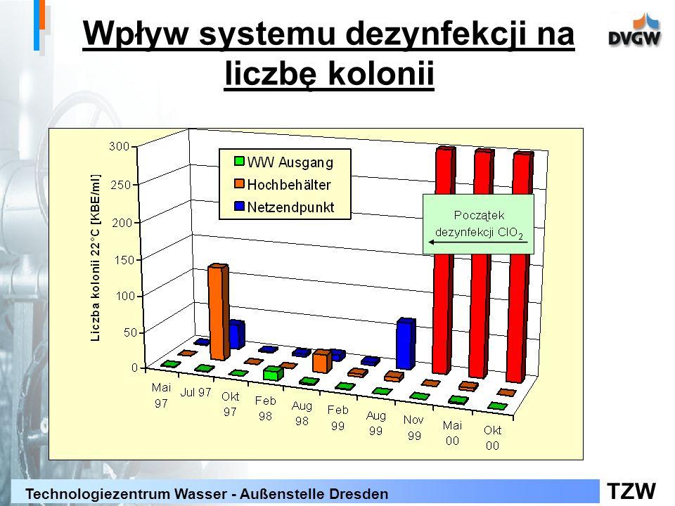 Wpływ systemu dezynfekcji na liczbę kolonii