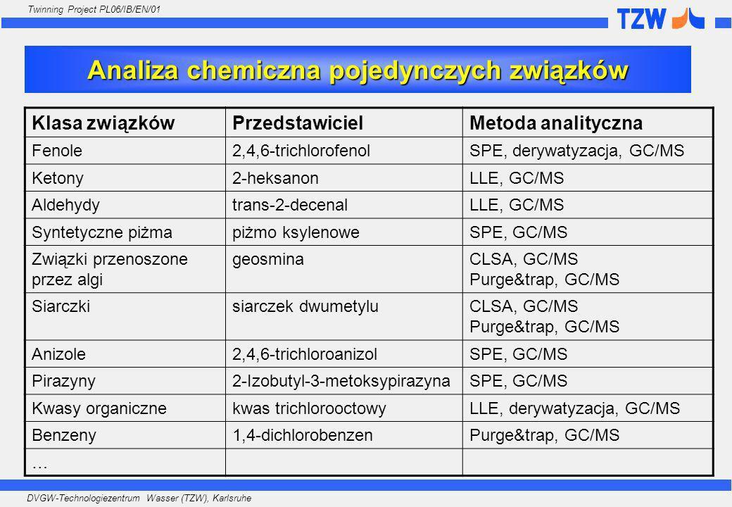 Analiza chemiczna pojedynczych związków