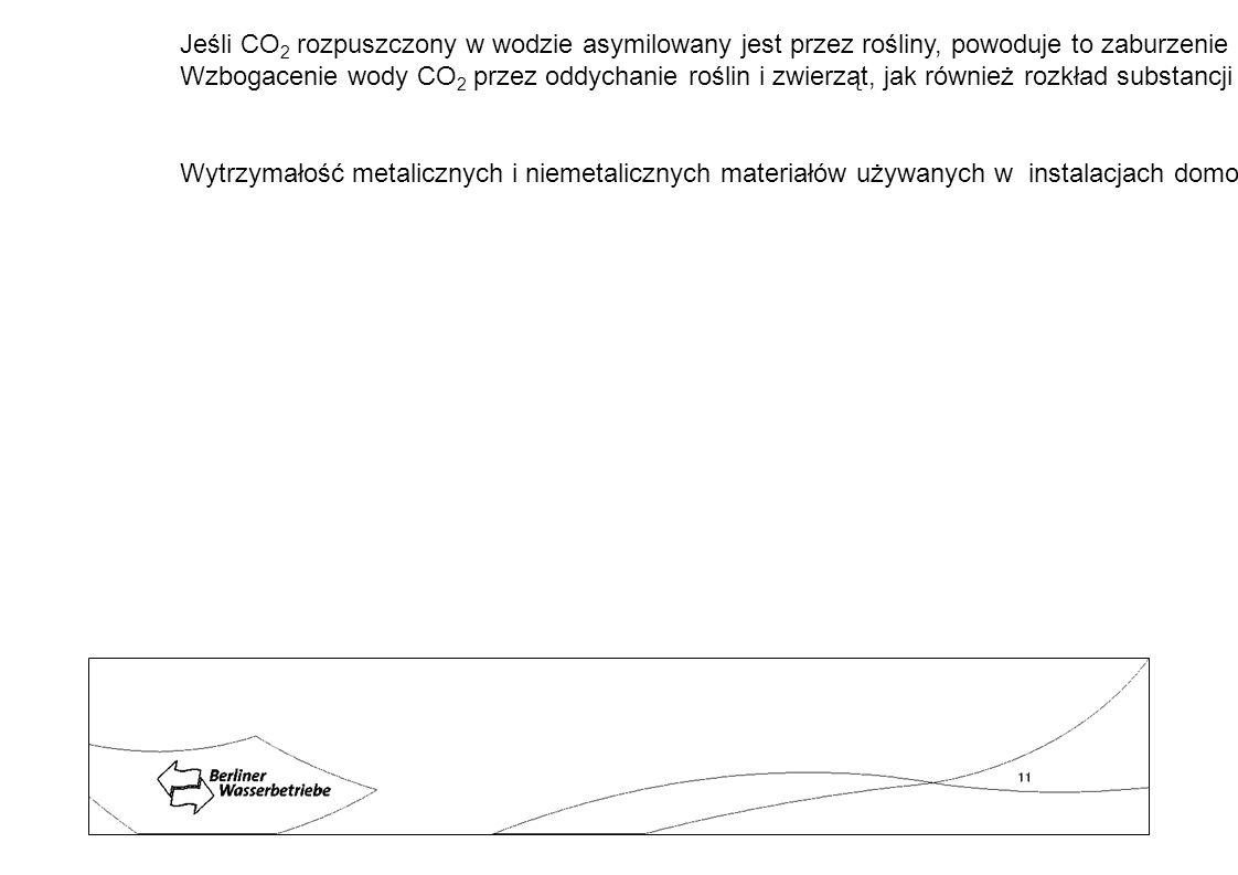 Jeśli CO2 rozpuszczony w wodzie asymilowany jest przez rośliny, powoduje to zaburzenie pierwotnej równowagi. Stężenie jonów hydroniowych zmniejsza się, wartość pH się zwiększa, a odczyn wody staje się bardziej zasadowy.