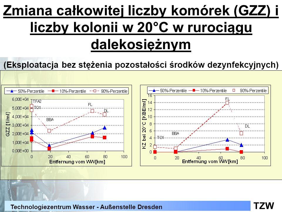 Zmiana całkowitej liczby komórek (GZZ) i liczby kolonii w 20°C w rurociągu dalekosiężnym (Eksploatacja bez stężenia pozostałości środków dezynfekcyjnych)