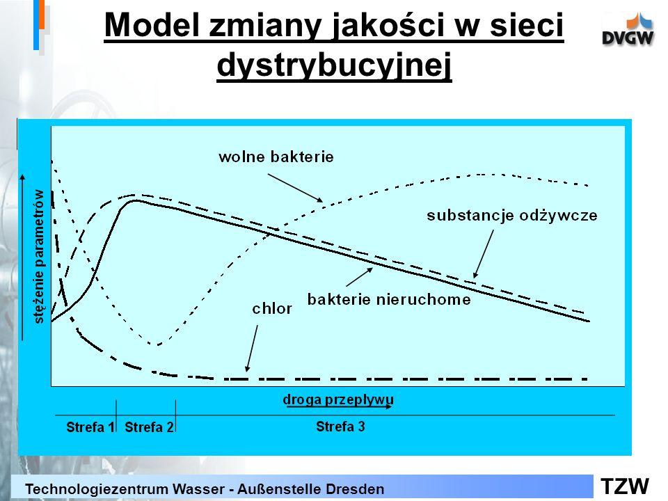Model zmiany jakości w sieci dystrybucyjnej
