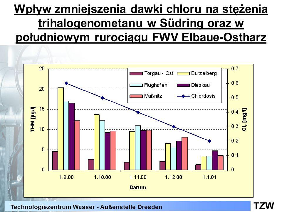 Wpływ zmniejszenia dawki chloru na stężenia trihalogenometanu w Südring oraz w południowym rurociągu FWV Elbaue-Ostharz