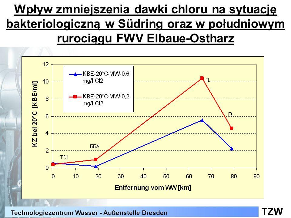 Wpływ zmniejszenia dawki chloru na sytuację bakteriologiczną w Südring oraz w południowym rurociągu FWV Elbaue-Ostharz