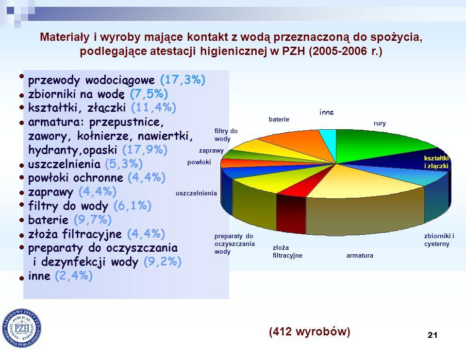 przewody wodociągowe (17,3%) zbiorniki na wodę (7,5%)