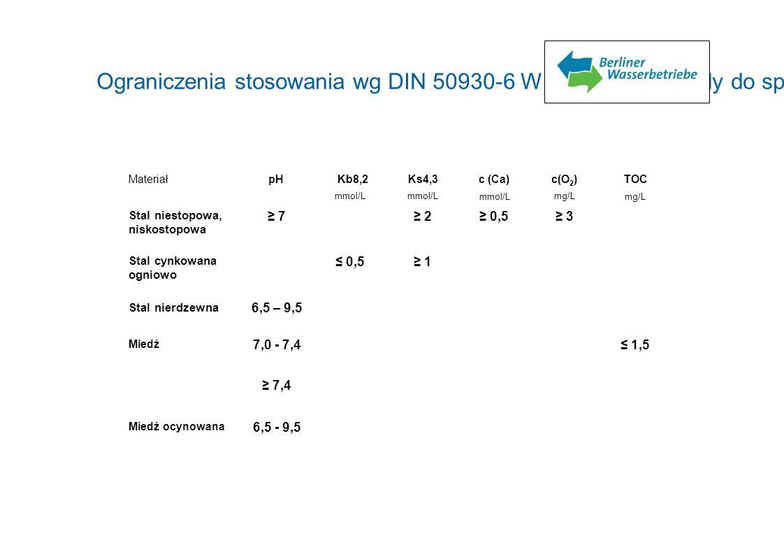 Ograniczenia stosowania wg DIN 50930-6 Wpływ na stan wody do spożycia