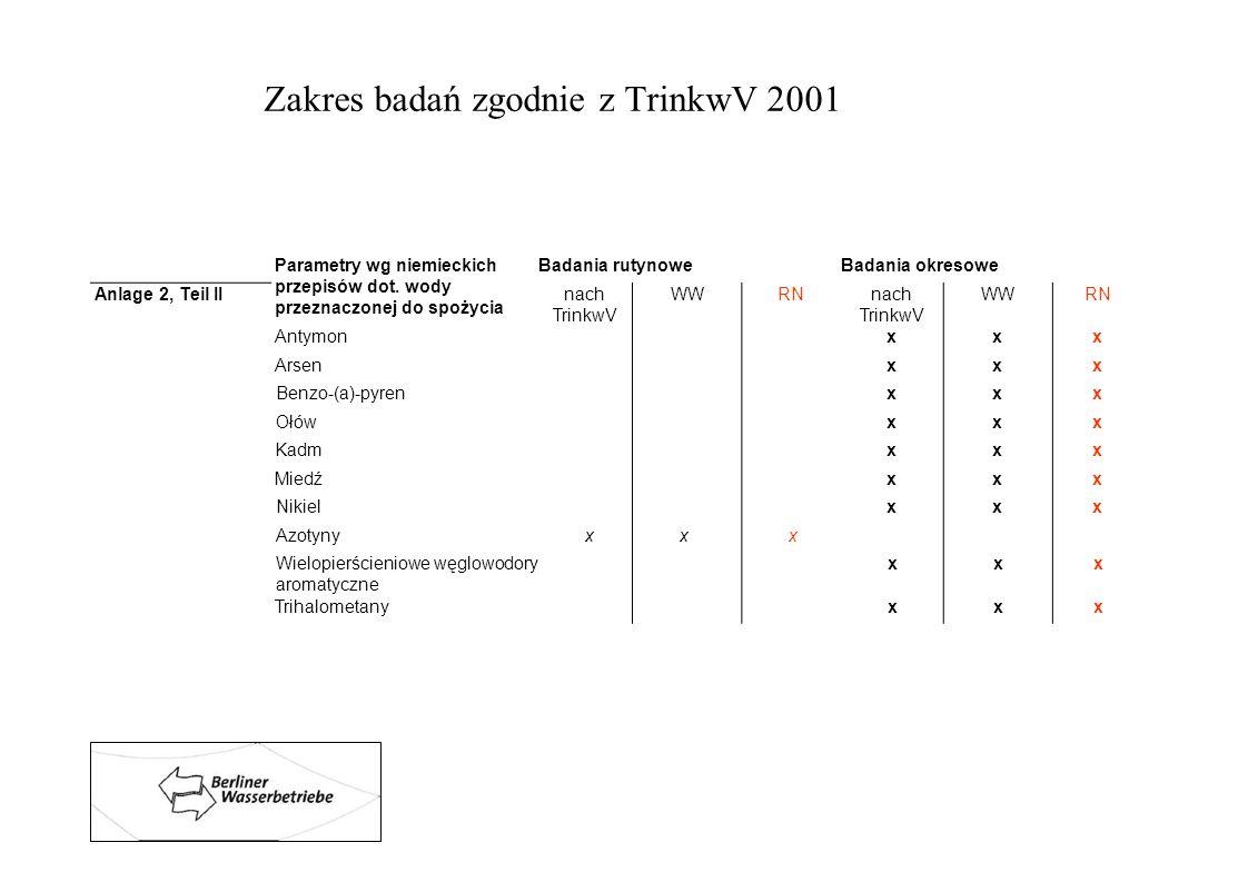 Zakres badań zgodnie z TrinkwV 2001