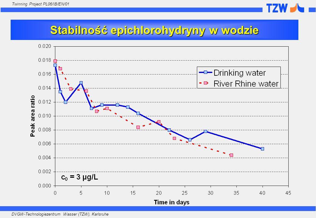 Stabilność epichlorohydryny w wodzie