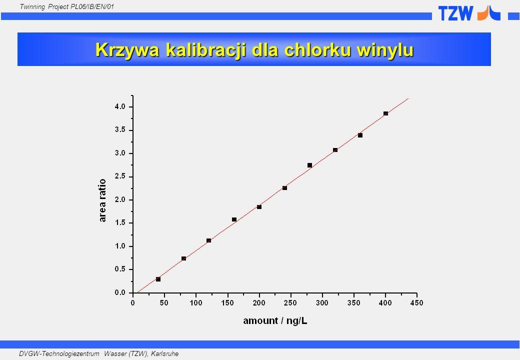 Krzywa kalibracji dla chlorku winylu