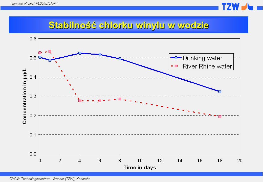 Stabilność chlorku winylu w wodzie