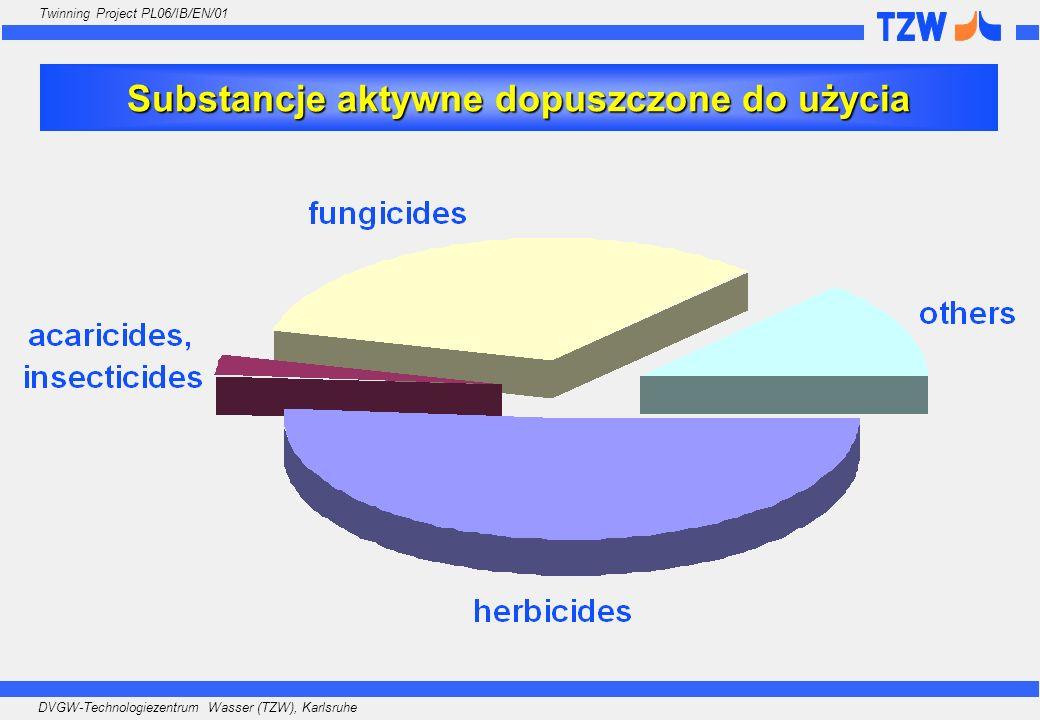 Substancje aktywne dopuszczone do użycia