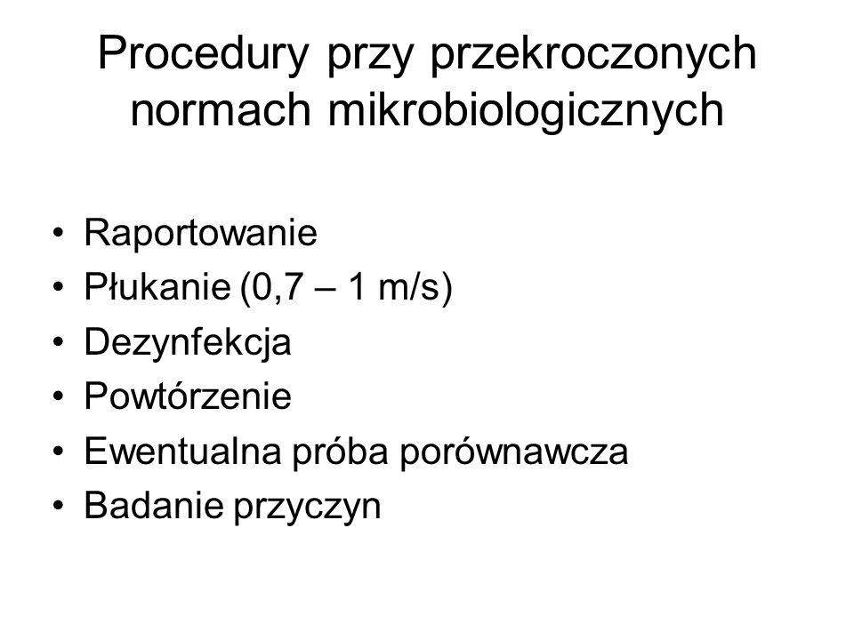 Procedury przy przekroczonych normach mikrobiologicznych