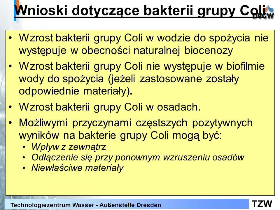 Wnioski dotyczące bakterii grupy Coli