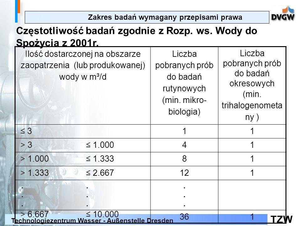 Częstotliwość badań zgodnie z Rozp. ws. Wody do Spożycia z 2001r.