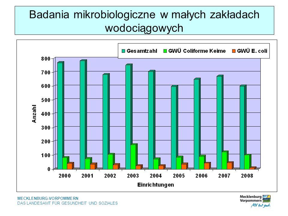 Badania mikrobiologiczne w małych zakładach wodociągowych