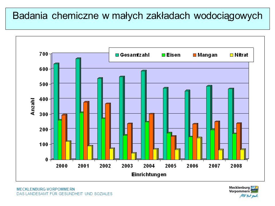 Badania chemiczne w małych zakładach wodociągowych