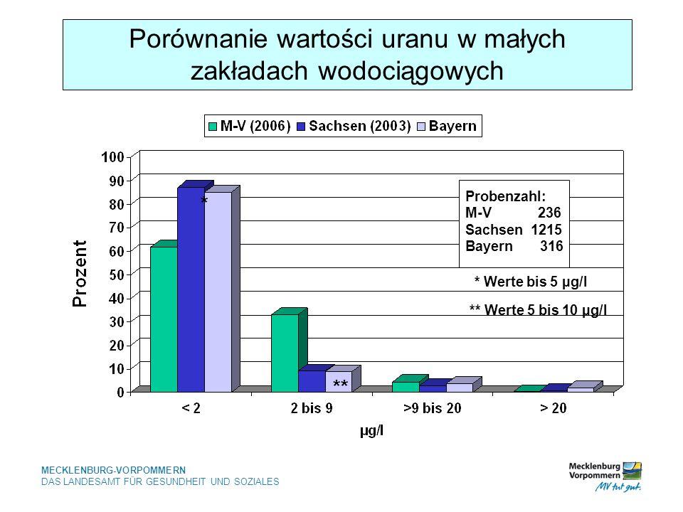 Porównanie wartości uranu w małych zakładach wodociągowych