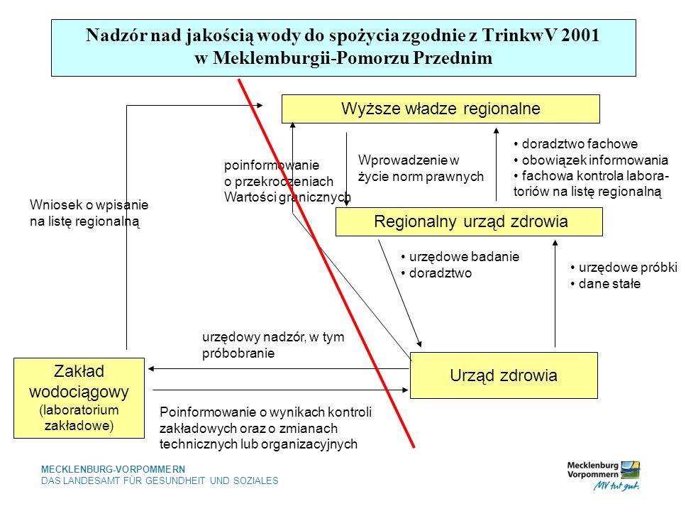 Nadzór nad jakością wody do spożycia zgodnie z TrinkwV 2001 w Meklemburgii-Pomorzu Przednim
