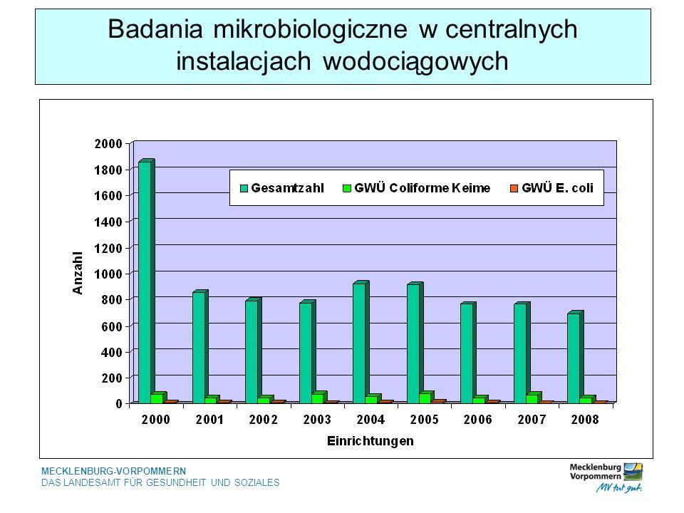Badania mikrobiologiczne w centralnych instalacjach wodociągowych