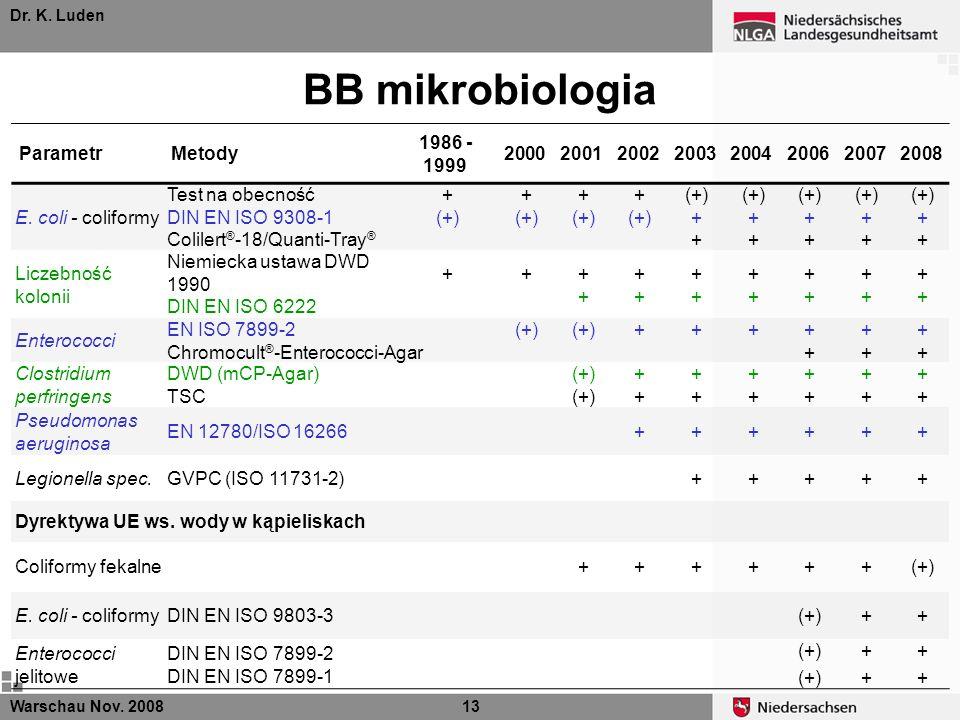 BB mikrobiologia Parametr Metody 1986 -1999 2000 2001 2002 2003 2004