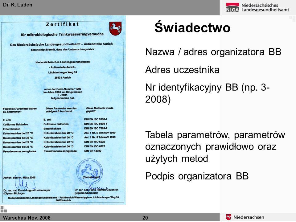 Świadectwo Nazwa / adres organizatora BB Adres uczestnika