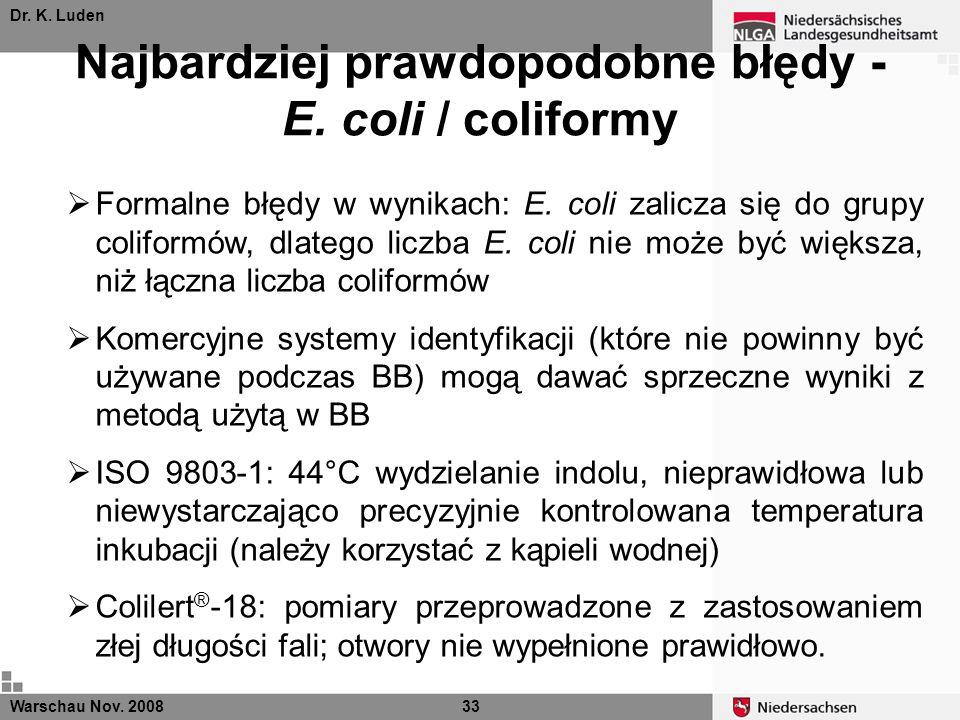 Najbardziej prawdopodobne błędy - E. coli / coliformy