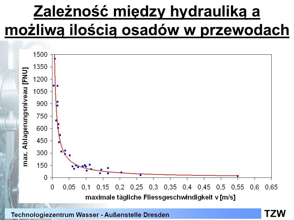Zależność między hydrauliką a możliwą ilością osadów w przewodach