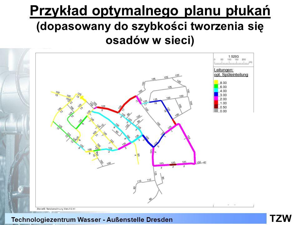 Przykład optymalnego planu płukań (dopasowany do szybkości tworzenia się