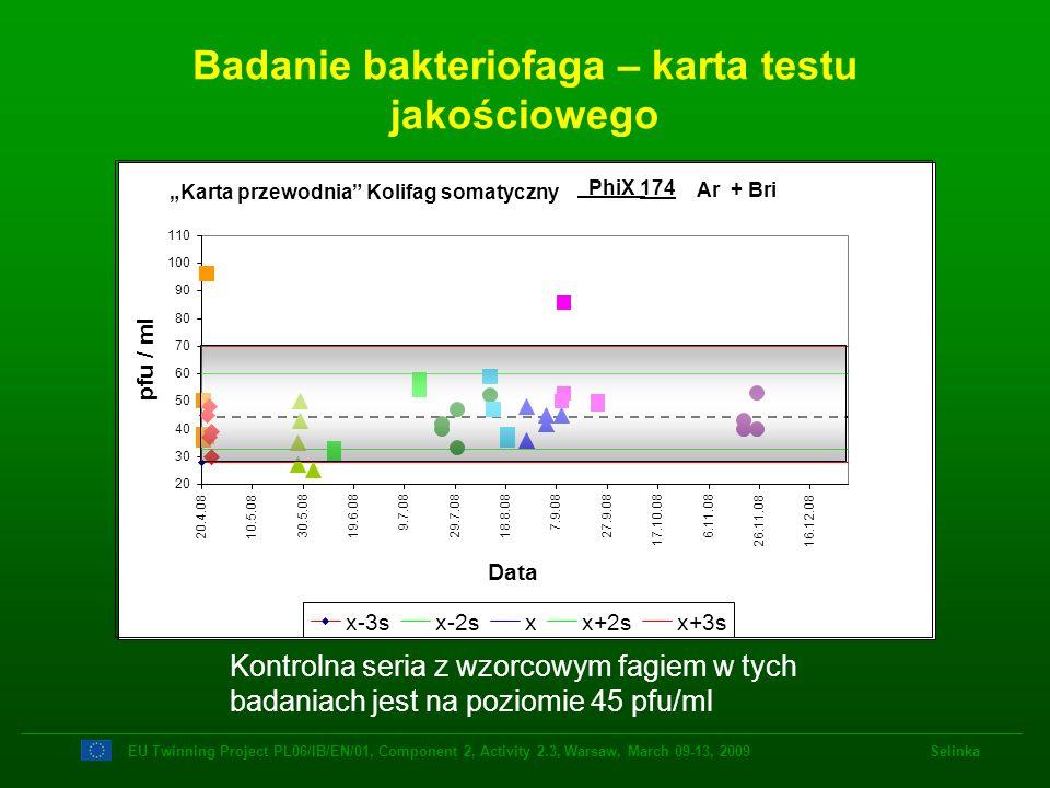 Badanie bakteriofaga – karta testu jakościowego